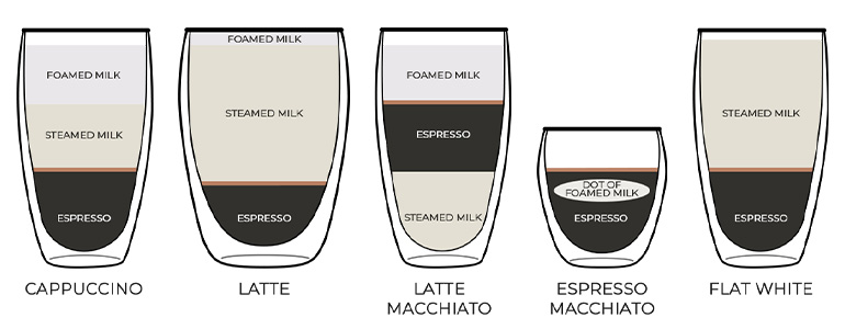 Kohv Piimavahuga: Põhilised Retseptid